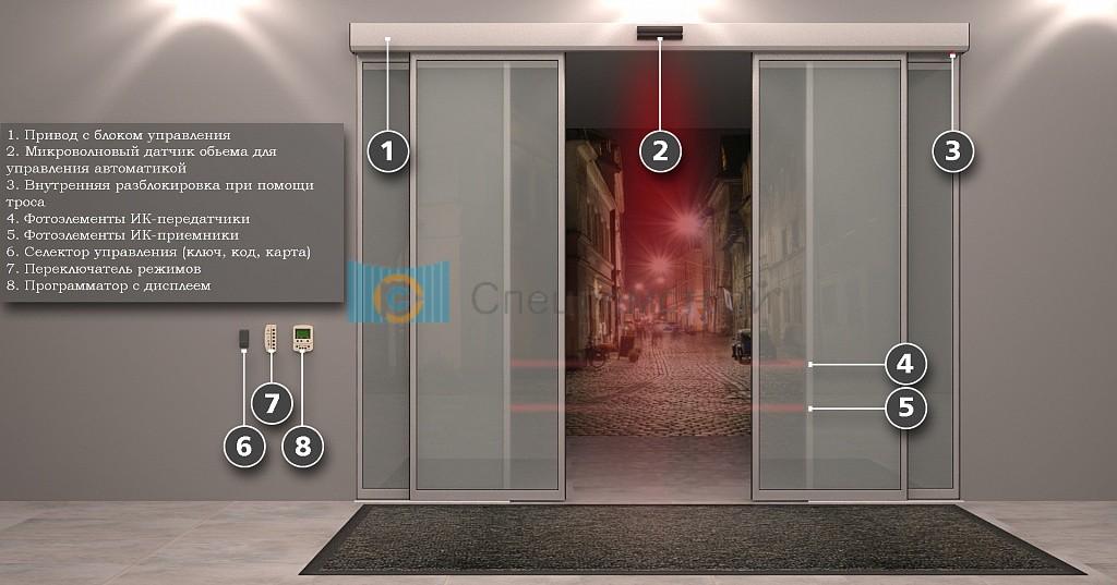 Торговый центр автоматические двери
